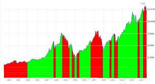 File Dax Chart Von 1988 Bis 2018 Mit Gebert