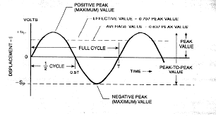 fetching just like that the everyday sine wave of emotions sinusoidal waveform equation sinewave full size