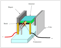 electric motor physics. An Electric Motor Is Made Up Like This. Physics N