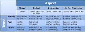 Verb Tenses And Aspect Diagram Conversation Club