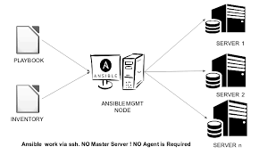 Configuration Management And Continuous Deployment