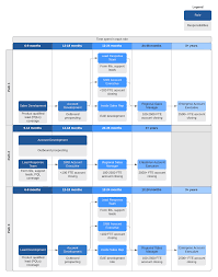 Information Technology Career Path Flow Chart A Beginners Guide To A Software Sales Career Path