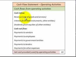 Cash Flows From Operating Activities Cash Flow Operating Activities For Cash Flow Statement Accounting
