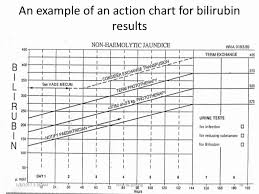 Always Up To Date Baby Bilirubin Chart Bilirubin Jaundice