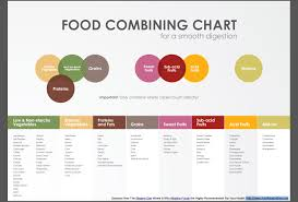 Bed Food Combining Chart No Inflamation Or Bloating When You Properly Combine Food