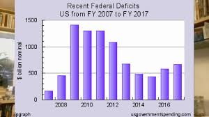 Us Yearly Deficit Chart Us Federal Deficit For Fy2020 Will Be 1 101 Billion