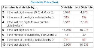 Math Divisibility Rules Chart Divisibility Rules And Finding The Lcm And Gcf For Numbers