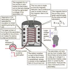auto ignition coils