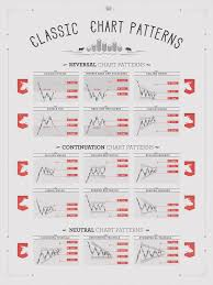 Chart Patterns Extraordinary Classic Chart Patterns Print On Behance