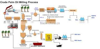 Best Quality Industrial Durable Palm Oil Fractionation Flow