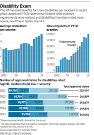 Va Disability Pay Chart 2011 Trying To Serve More Veterans Faster Va Opens Door To