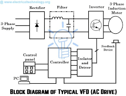what are electrical drives ac drives dc drives vfd block diagram of ac drive typical vfd