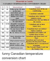Canadian Conversion Chart Meanwhile In Canada Canadian Temperature Conversion Chart