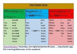 Past Simple Tense Chart By Darya Belozerova Teachers Pay