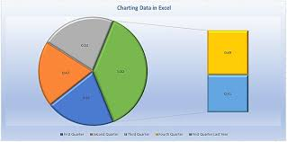 Different Types Of Data Charts Charting Your Excel Data