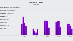 Cycling Wattage Chart Power Profiling Trainingpeaks