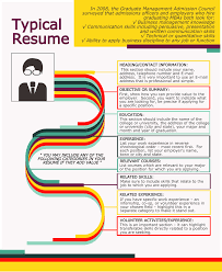 How An Mba Applicants Resume Looks Like Difference Between