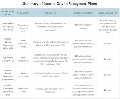 Ibr Repayment Chart Ibrinfo What Are These Programs