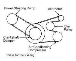 1999 plymouth voyager 2 4l and 3 0l serpentine belt diagram 1999 plymouth voyager 2 4l and 3 0l serpentine belt diagram