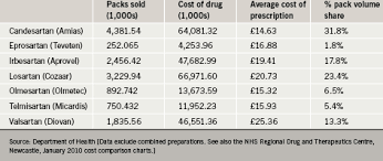 Arb Conversion Chart Costs And Benefits Of Arbs In Practice The British Journal