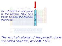 The Vertical Columns Of The Periodic Table Are Called GROUPS, Or ...