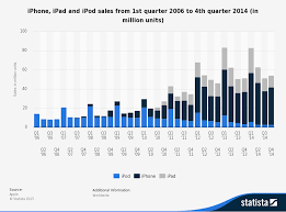 Ipod Chart Apples 3ps Sales Chart How Many Ipods Iphones And Ipads