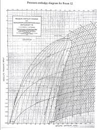 Pressure Enthalpy Chart For R12 Pressure Enthalpy Diagram R12