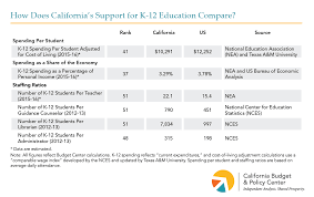 California Budget Chart Californias Support For K 12 Education Is Improving But