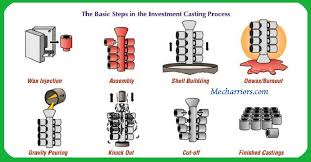 Investment Casting The Step By Step Procedure For Investment Casting Process