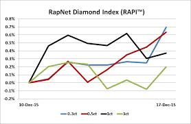 Diamonds Net Rapaport Tradewire December 17 2015