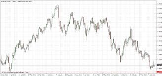 Free Fx Charts Forex Usd Chart Skopalino Forex