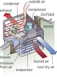 haier window air conditioner wiring diagram haier air conditioner window unit diagram smartdraw diagrams on haier window air conditioner wiring diagram