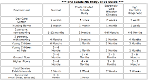 Carpet Quality Chart Indoor Air Quality