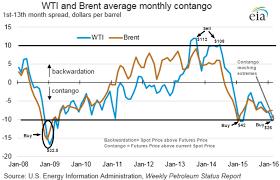 Oil Contango Chart Oil Contango 2016 Exec Spec