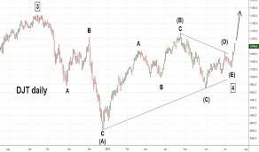 Djt Index Charts And Quotes Tradingview
