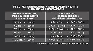 Eukanuba Large Breed Puppy Feeding Chart Eukanuba Adult Large Breed