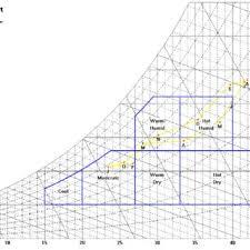 Sun Path Stereographic Diagram Download Scientific Diagram