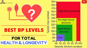 blood pressure charts for adults