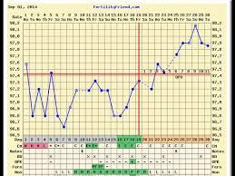 Fertility Friend Bbt Charts Ttc Baby 1 With Pcos 11dpo Update Fertility Friend Chart Nfl London