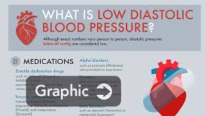 Low Diastolic Blood Pressure Chart Diastolic Blood Pressure How Low Is Too Low News Uab