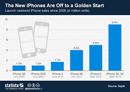 Iphone 5 Sales Chart The New Iphones Are Off To A Golden Start Sitepronews