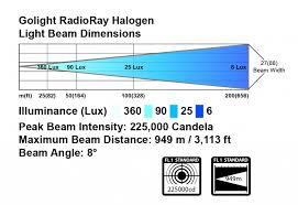 golight radioray halogen golightgolight golight radioray halogen lighting diagram