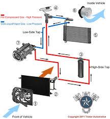 car air conditioner. automotive ac service at tristar in santa rosa, ca. car air conditioner