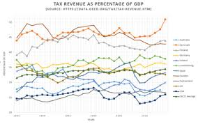 Average Tax Return By Income Chart Canada Taxation In Sweden Wikipedia