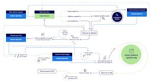 Design To Development Workflow Bringing Design Into An Agile Development Workflow Vinta