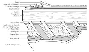 mass loaded vinyl barrier