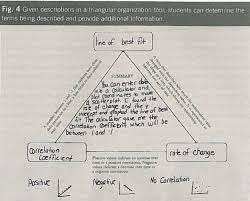 Coefficient Frayer Model Three Way Tie Math Strategies