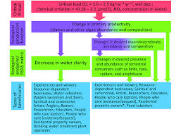 Food Production Flow Charts Examples Flow Chart Summarizing Example Chains Of Effects With