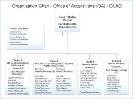 Organisational Flow Chart Excel 78 Luxury Photos Of Organization Chart Excel Template