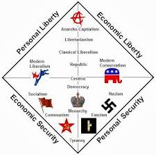 Political Spectrum Government Lessons Political Ideology